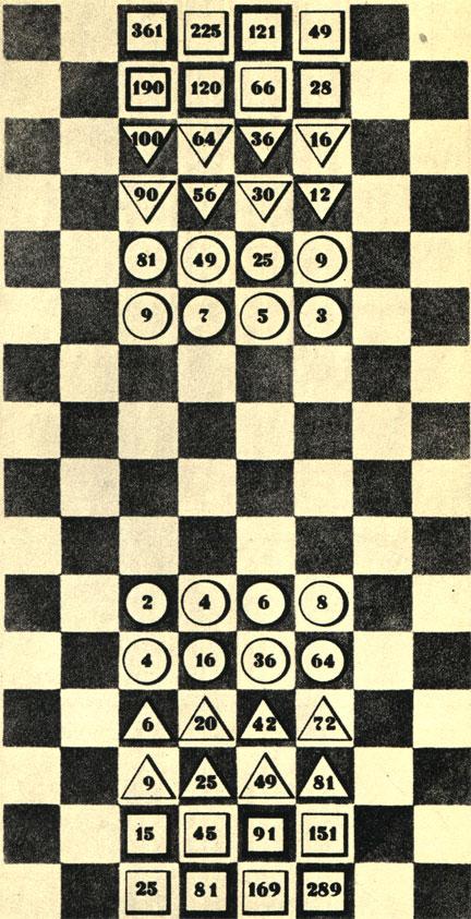 Доска для игры в арифметические шахматы или 'рифмомахию', на которой показан один из вариантов исходной позиции фигур. Фигуры двигаются в зависимости от формы. Взятие фигур регулируется комбинациями чисел и позиций. Игра была распространена в XVI веке